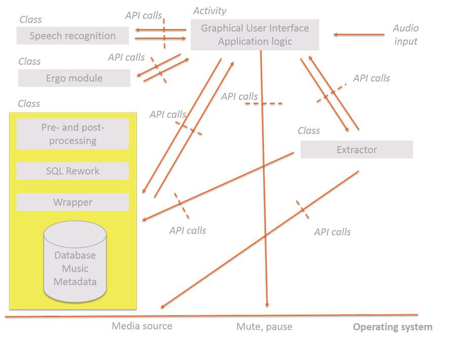 SystemdesignAndroid-3